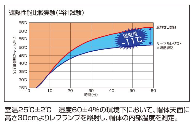 【遮熱練り込み】SS-18V型T-P式RA サーマルレジスト 熱中症対策